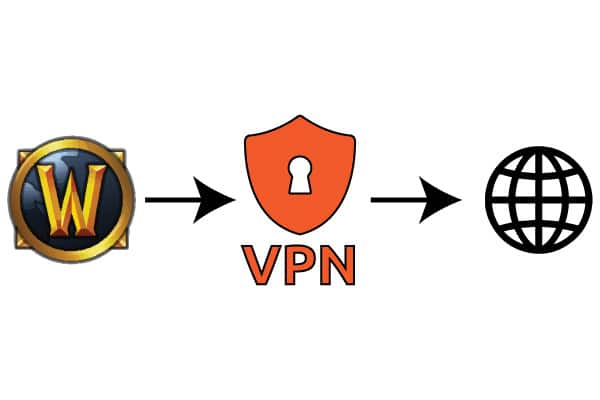 Solution: Guide How to Play WoW behind Blocked Proxy Firewall